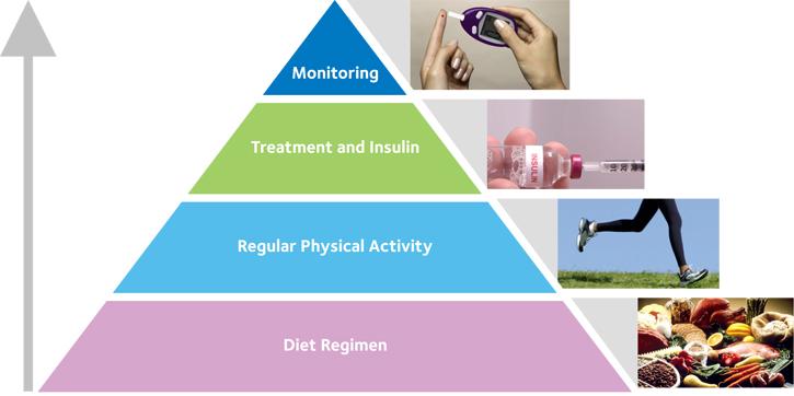 Treatment for type 2 diabetes